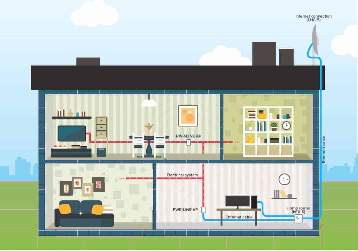 MikroTik Power Line System